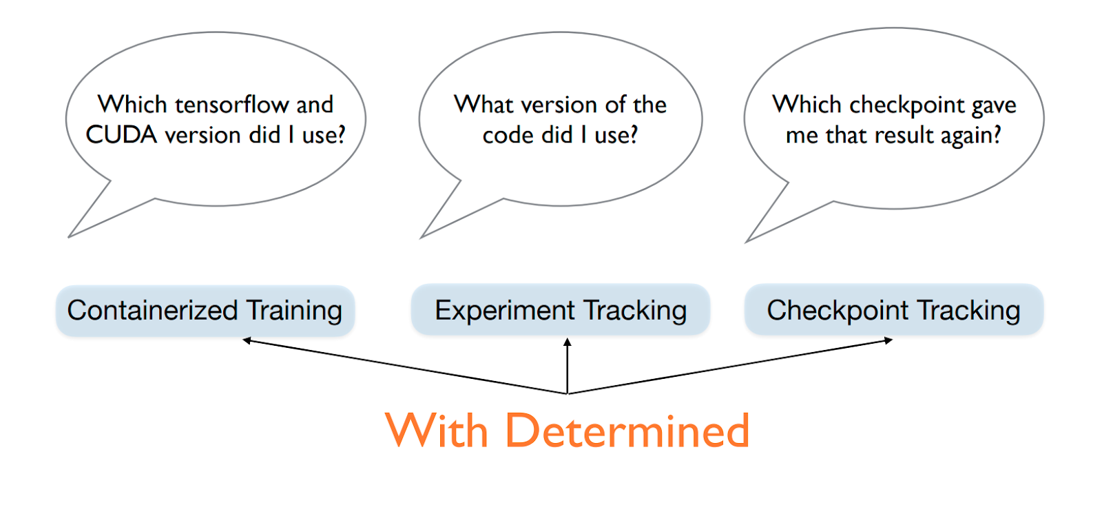 Reproducibility with Determined