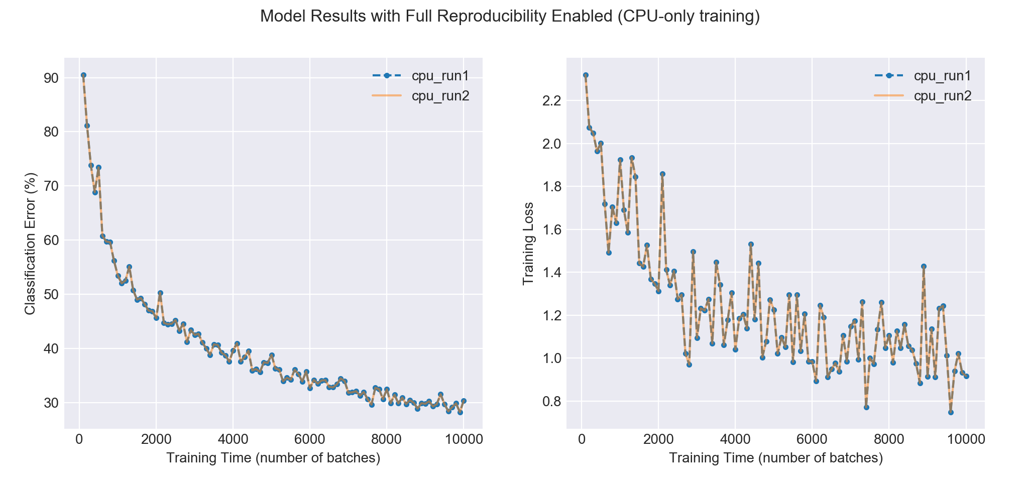 Reproducibility in ML: why it matters and how to achieve it