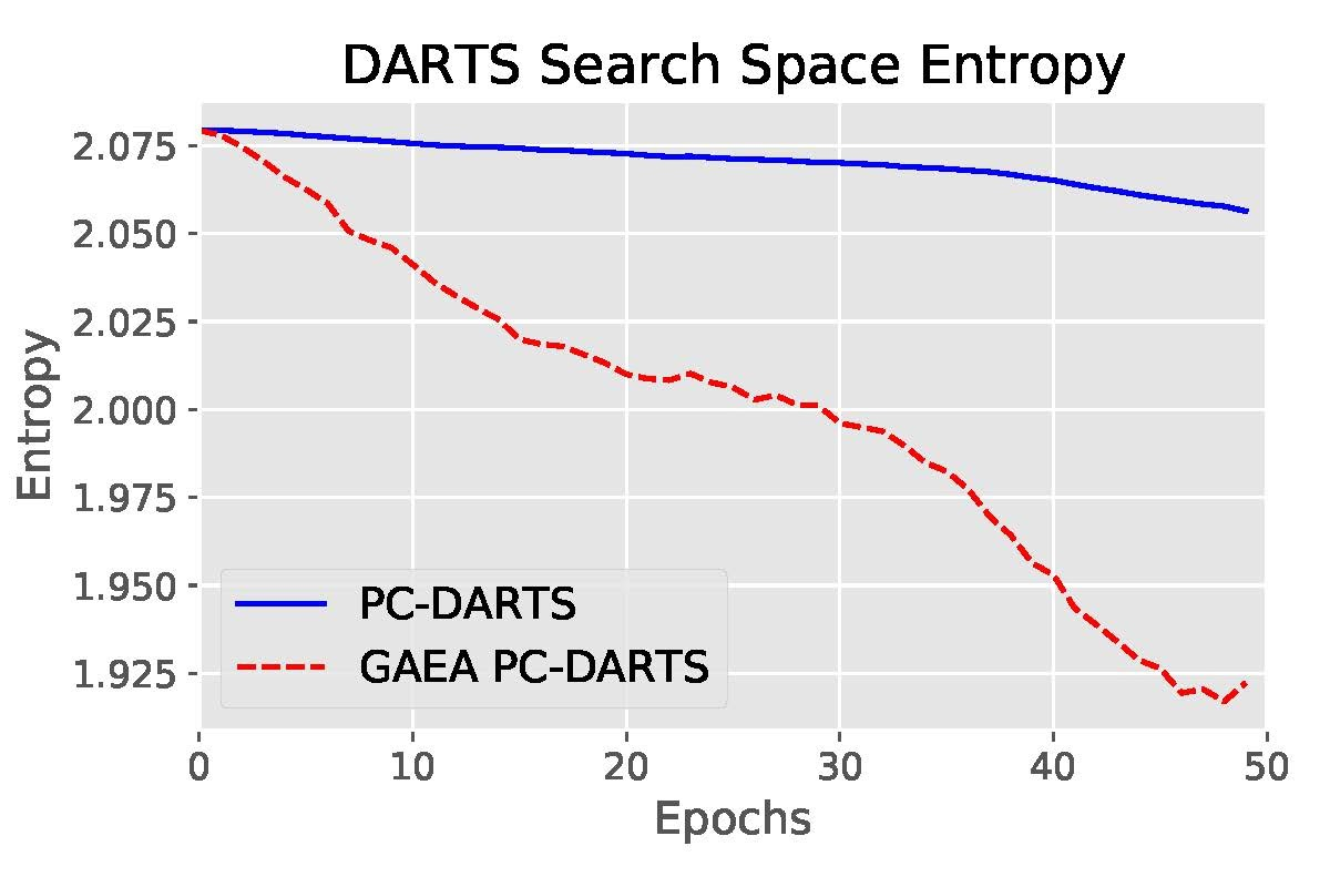 Weigh-Sharing NAS Entropy Comparison