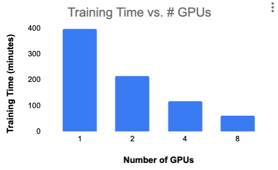 Training Time vs. GPUs